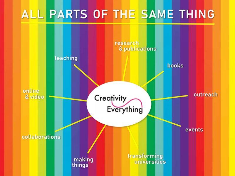 New 4-min Creativity Everything video: key ideas