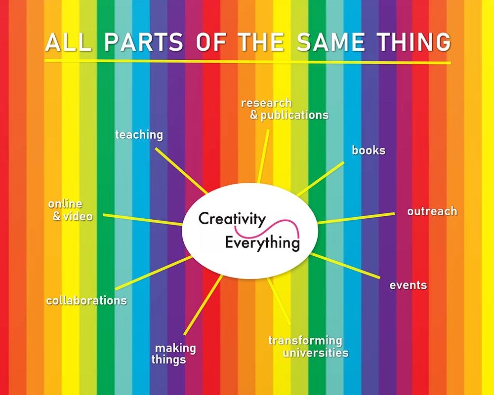 New 4-min Creativity Everything video: key ideas